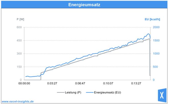 Excel Diagramm mit 2 Y Achsen zeigt Leistung und Energieumsatz im Zeitablauf auf zwei unterschiedliche skalierten Y-Achsen
